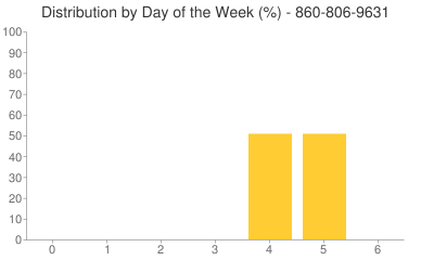 Distribution By Day 860-806-9631